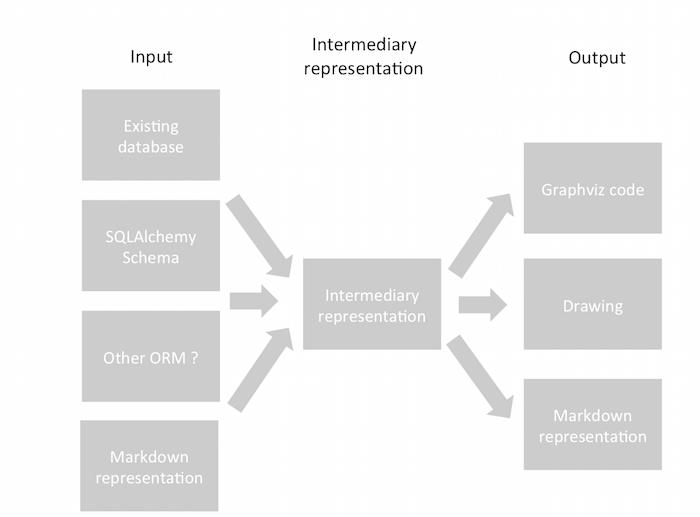 GitHub - Alexis-benoist/eralchemy: Entity Relation Diagrams