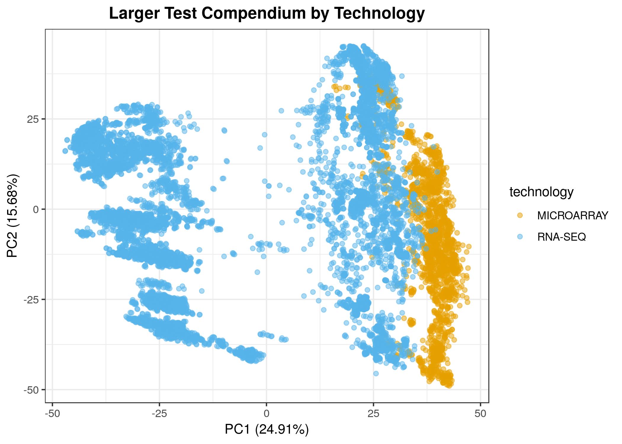pca-test-compendium