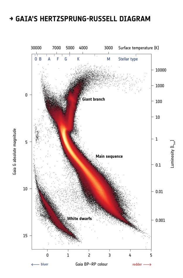 https://github.com/AllenDowney/AstronomicalData/raw/main/images/1567214809100-ESA_Gaia_DR2_HRD_Gaia_625.jpg