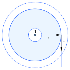 Diagram of a roll of toilet paper, showing a force, lever arm, and the resulting torque.
