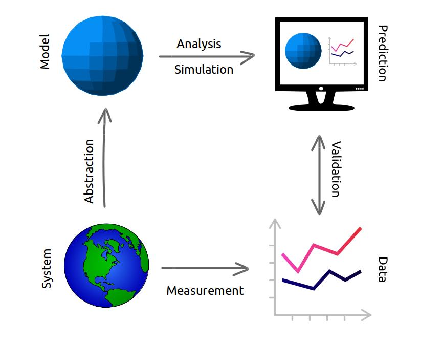 Diagram of the modeling framework.
