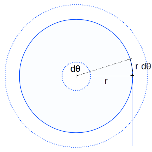 Diagram of a roll of toilet paper, showing change in paper length as a result of a small rotation, .