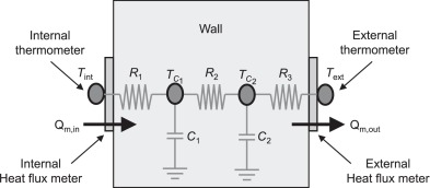 Model of a wall as a series of thermal insulators