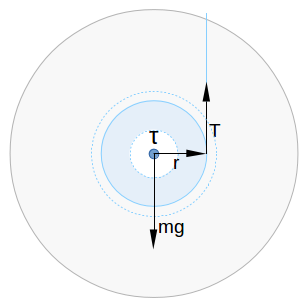Diagram of a yo-yo showing forces due to gravity and tension in thestring, the lever arm of tension, and the resultingtorque.