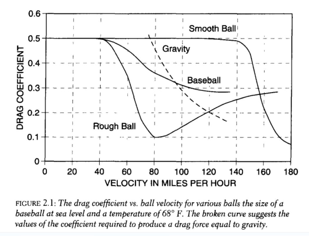 Graph of drag coefficient versus velocity