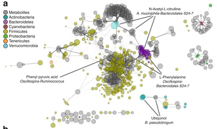 图1:网络图(Network),Microbiome, 2017, 5(1): 105.