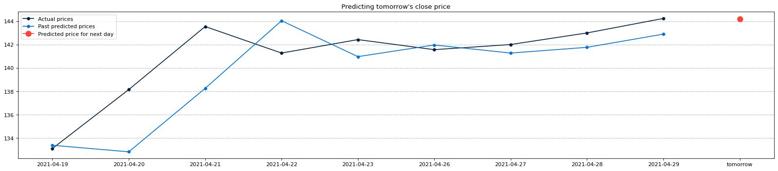 price prediction graph