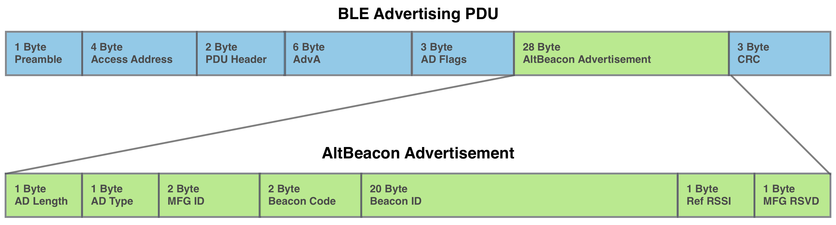 Understanding the different types of BLE Beacons | Mbed