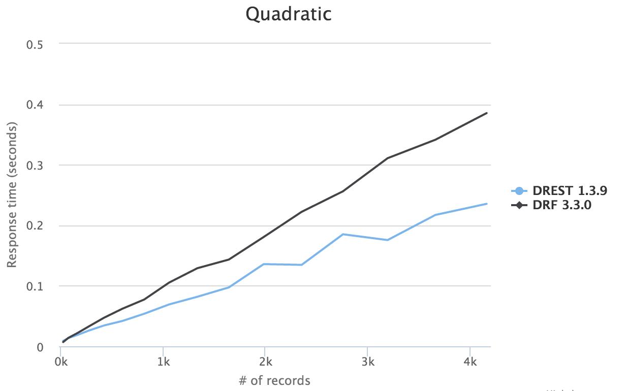 Quadratic Benchmark