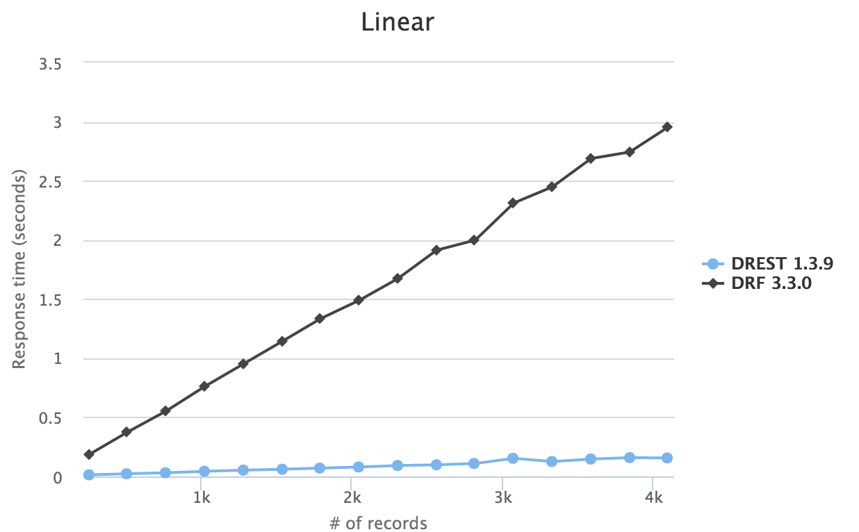 Linear Benchmark