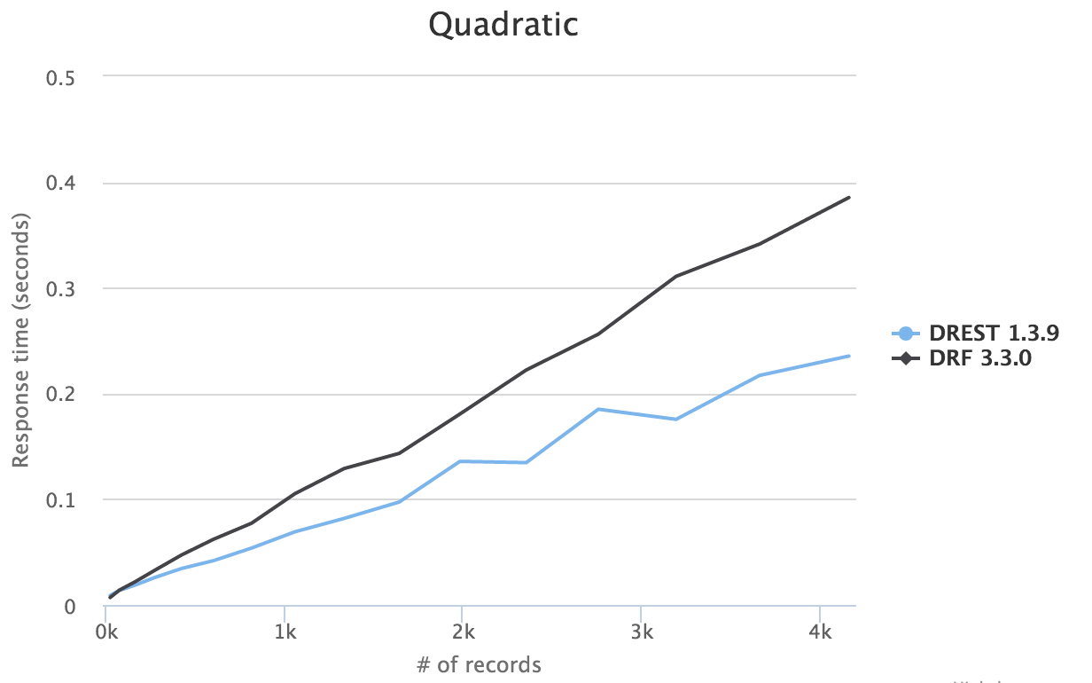 Quadratic Benchmark