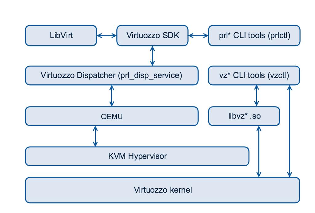 Архитектура OpenVZ 7
