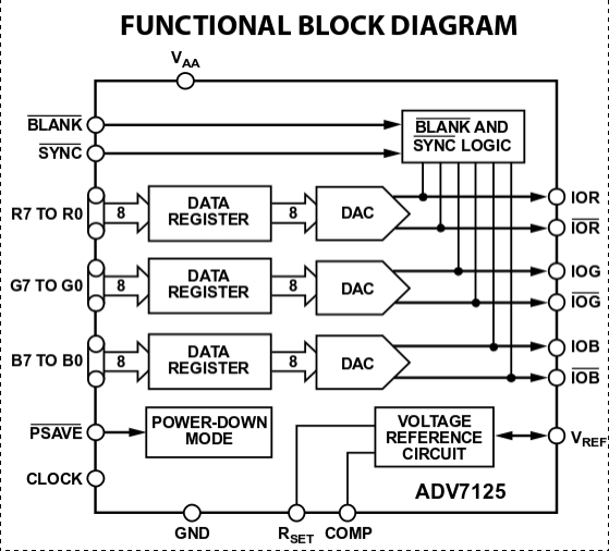 Analog Devices ADV7125