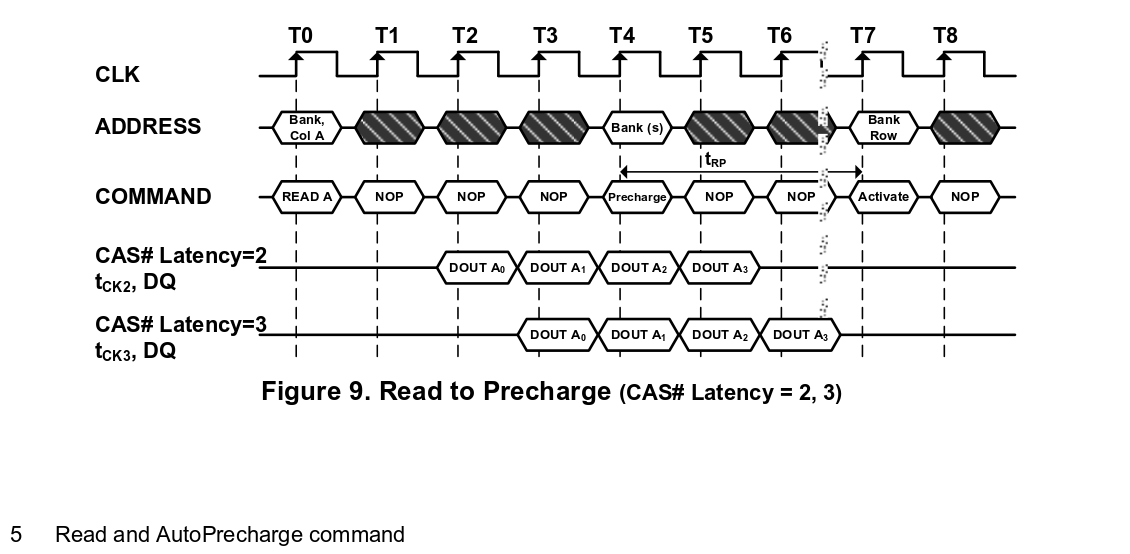 SDRAM Timing Example from Alliance Memory Datasheet