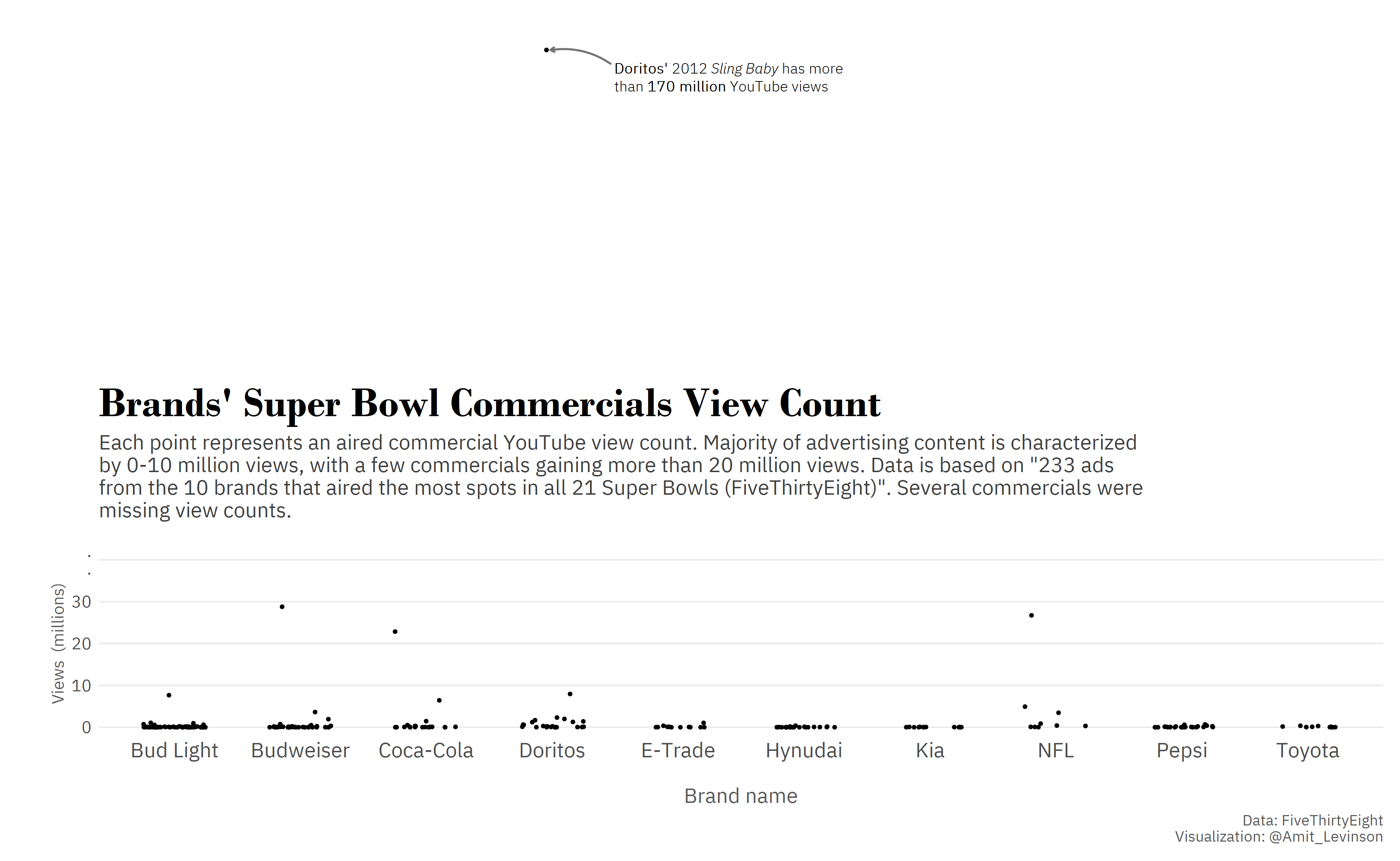 Super Bowl ad view count