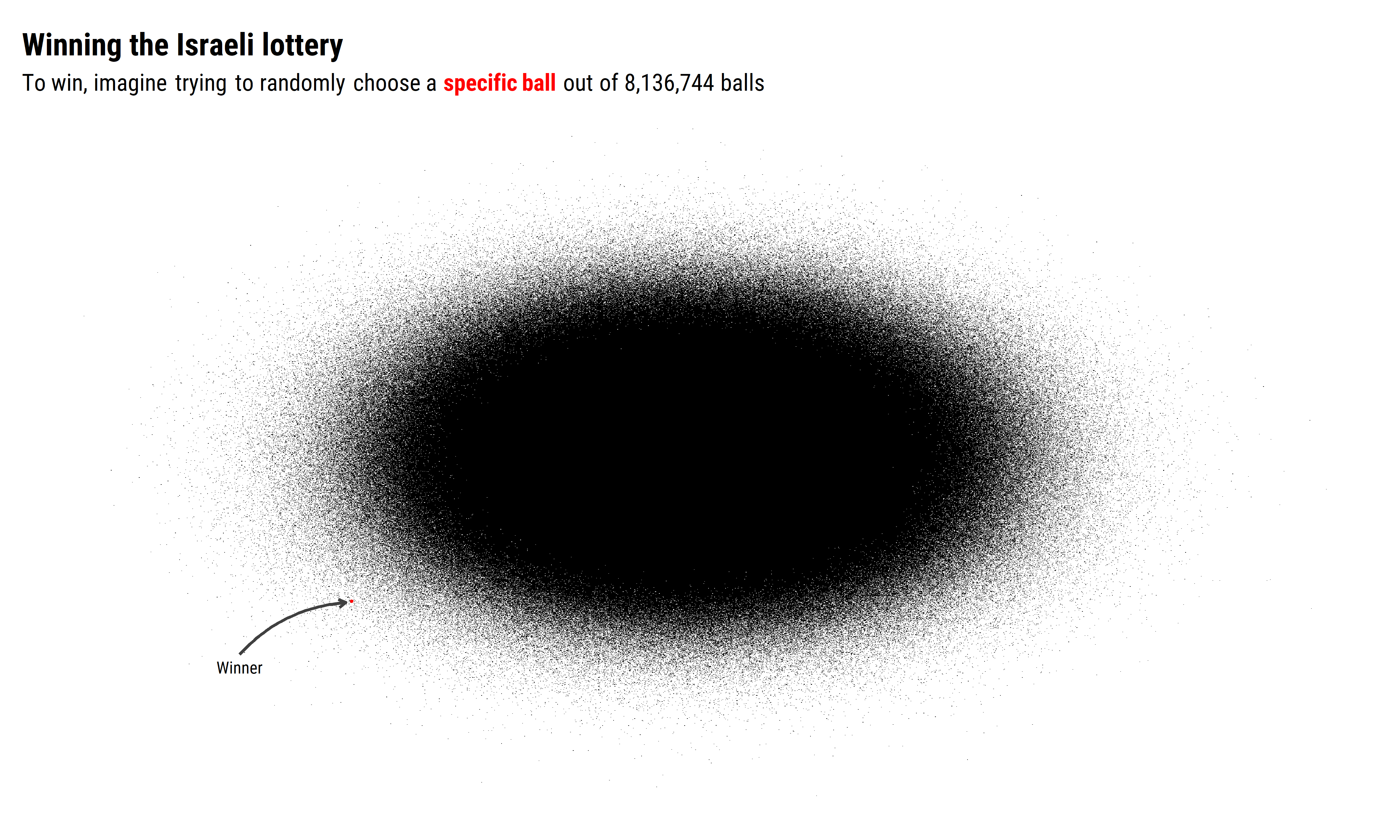 img of over 8 million points and one of them in red, representing the low probability of winning the lottery.
