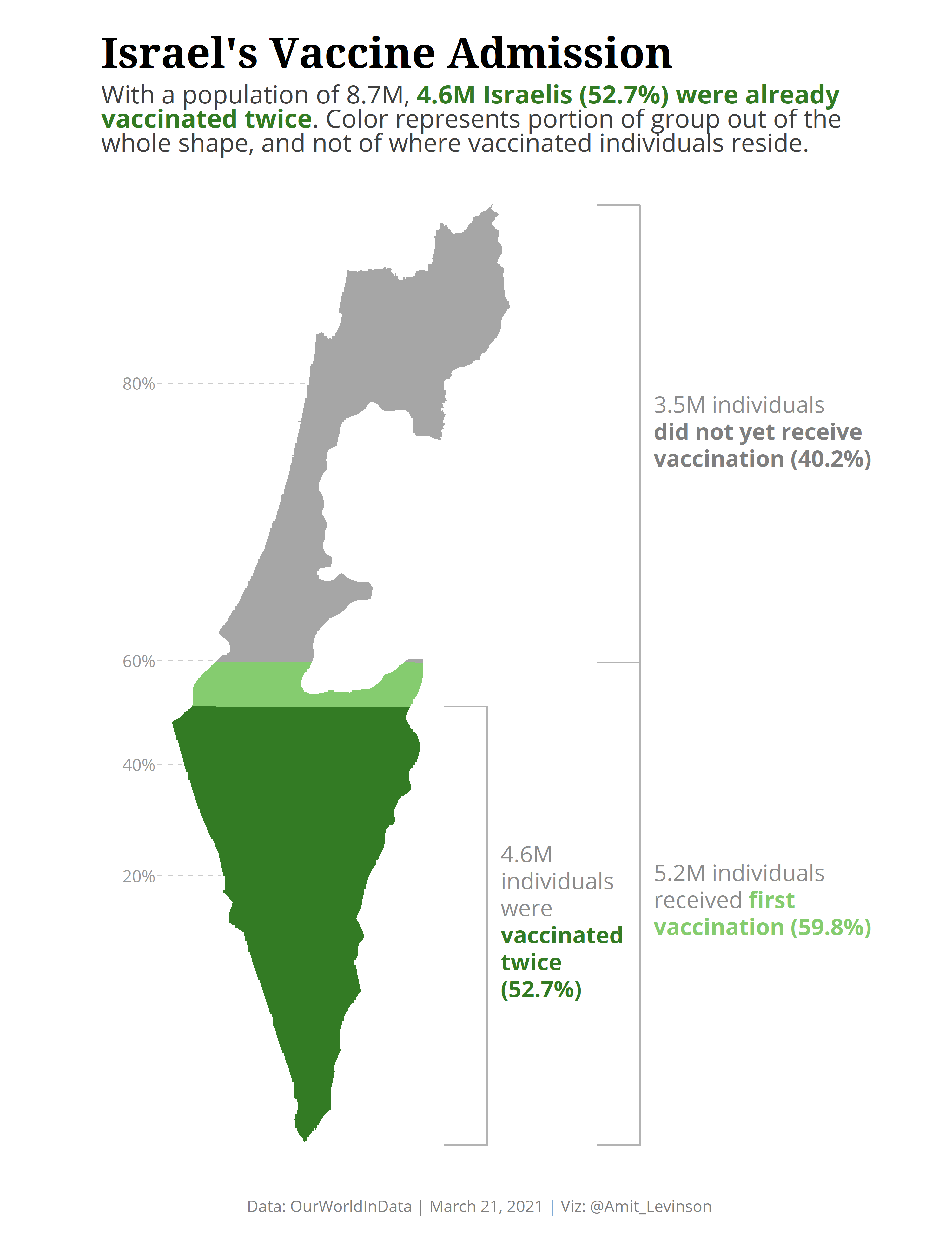 Map of Israel with part of filled representing the number of individuals who vaccinated