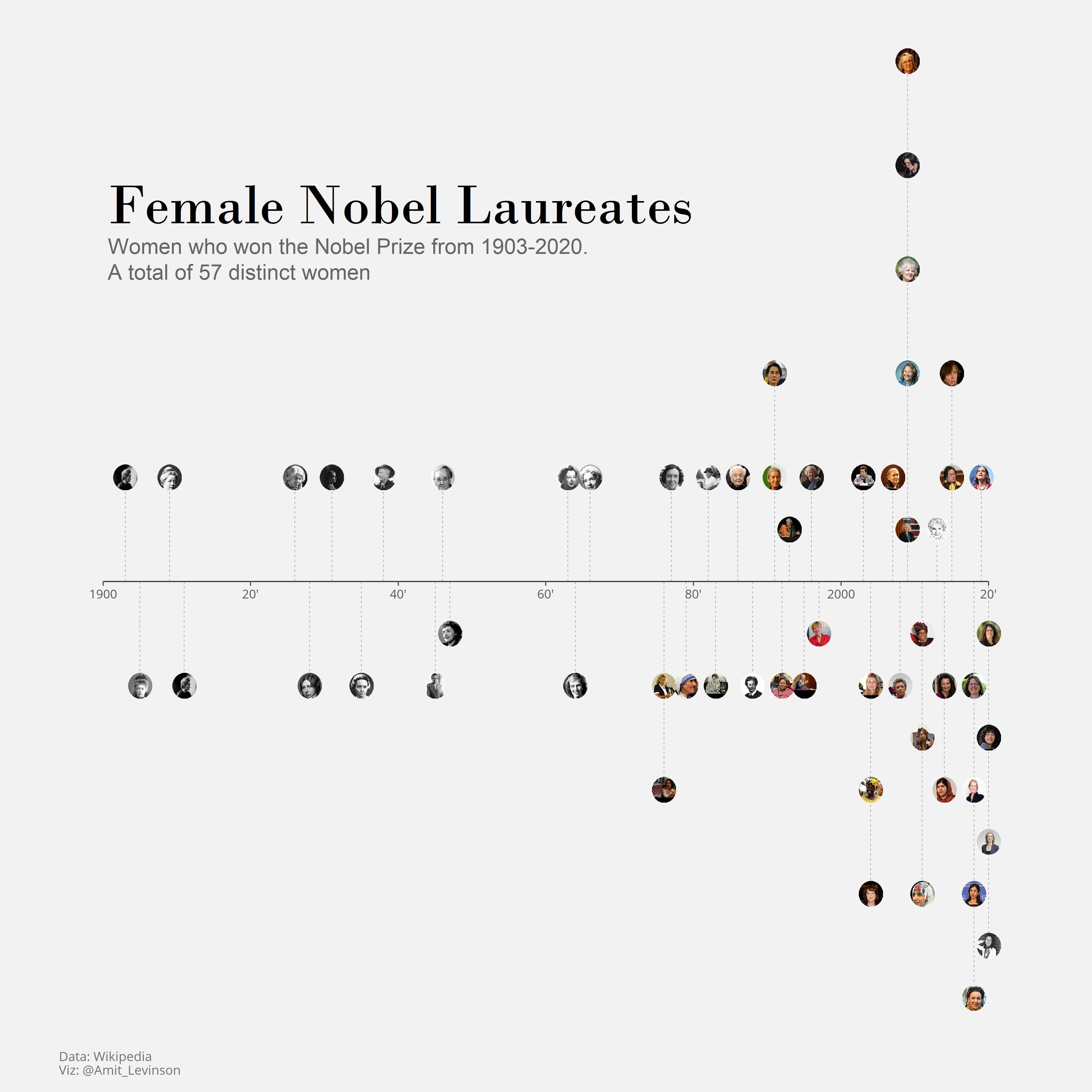 Visualization showing women who won the Nobel prize