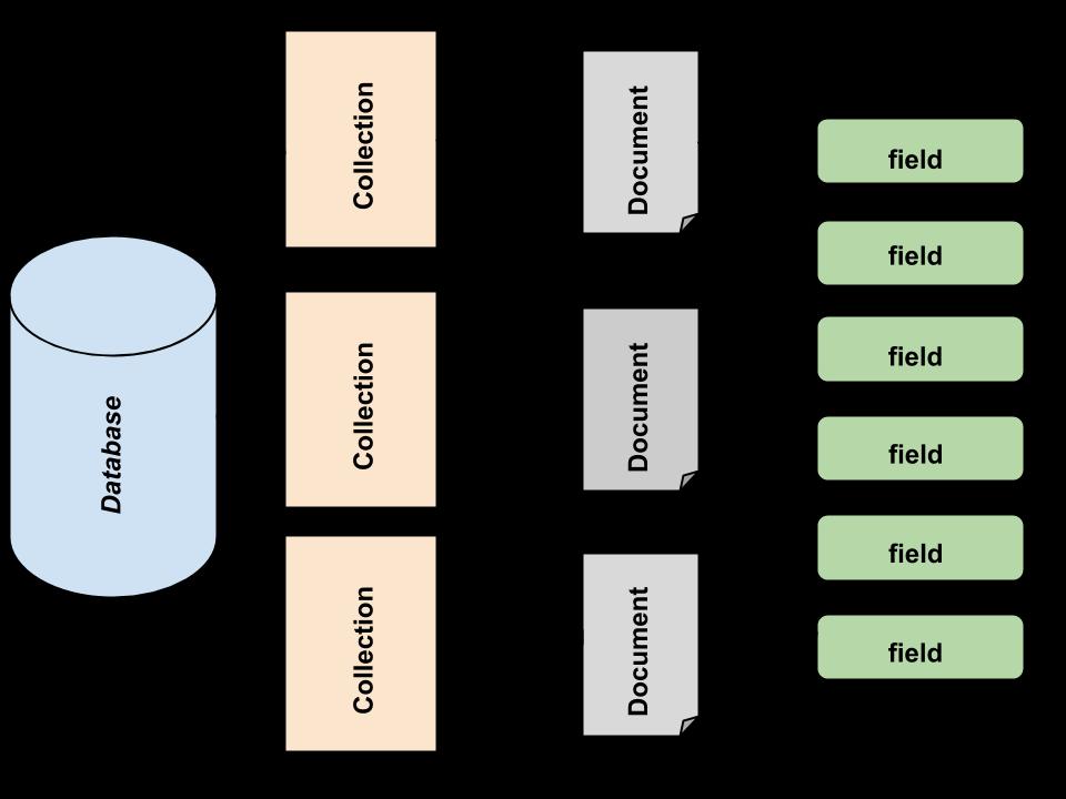 https://raw.githubusercontent.com/AmitThakkar/NoSQL-MongoDB/master/data-modeling.png
