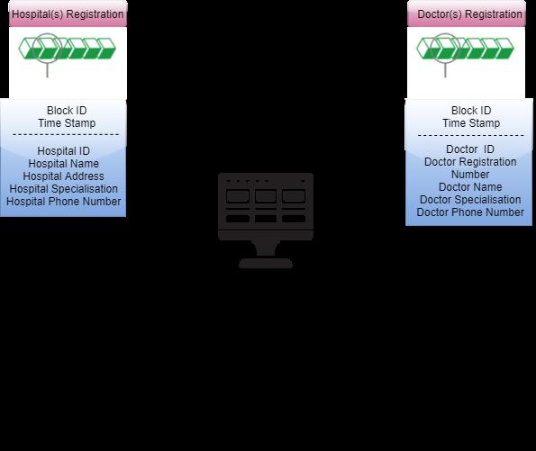 Medical Record Management based on Distributed Ledger and Storage - 基于分布式台帐和存储的病案管理
