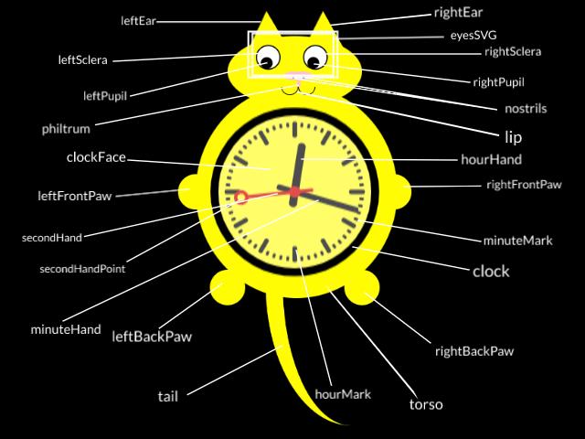 CatDiagram