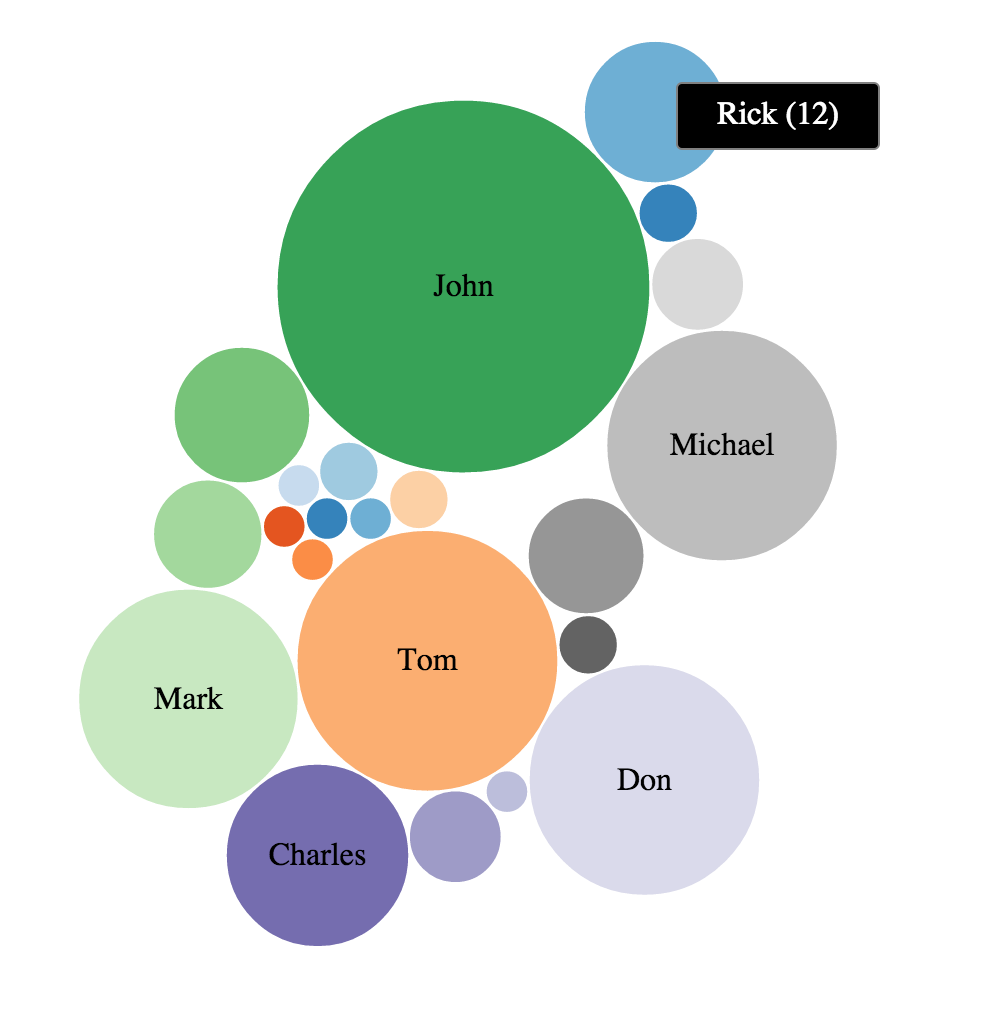 D3act bubble chart pooptronica