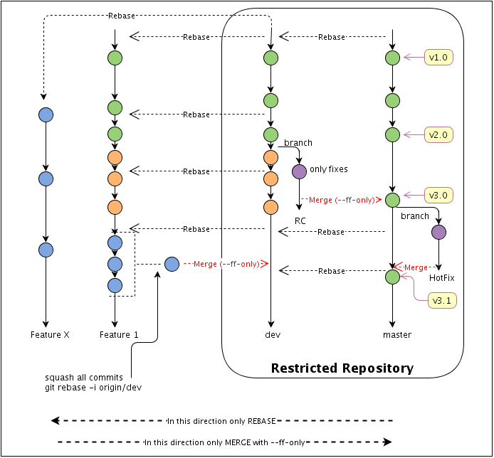 GitWorkflow_fig1.png