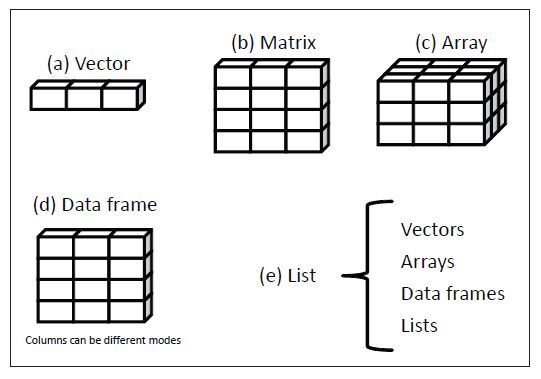 Different Data Structures