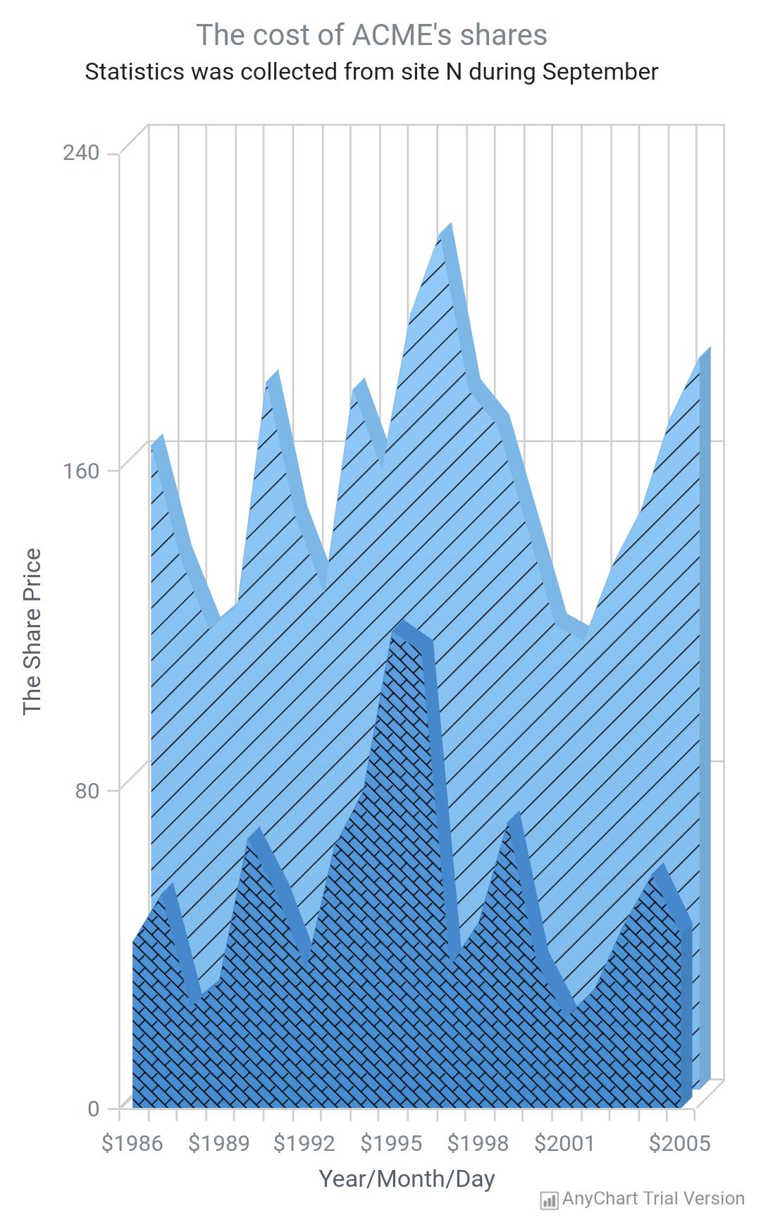 3D Area Chart - AnyChart