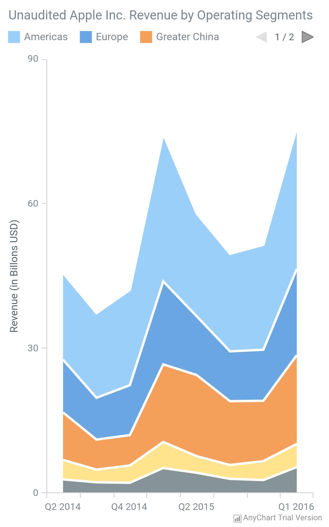 Area Chart - AnyChart