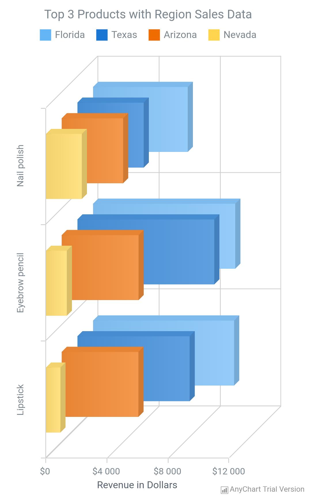 3D Bar Chart - AnyChart