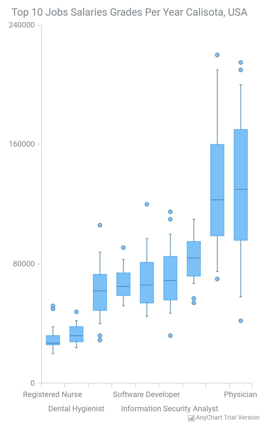 Box Chart - AnyChart
