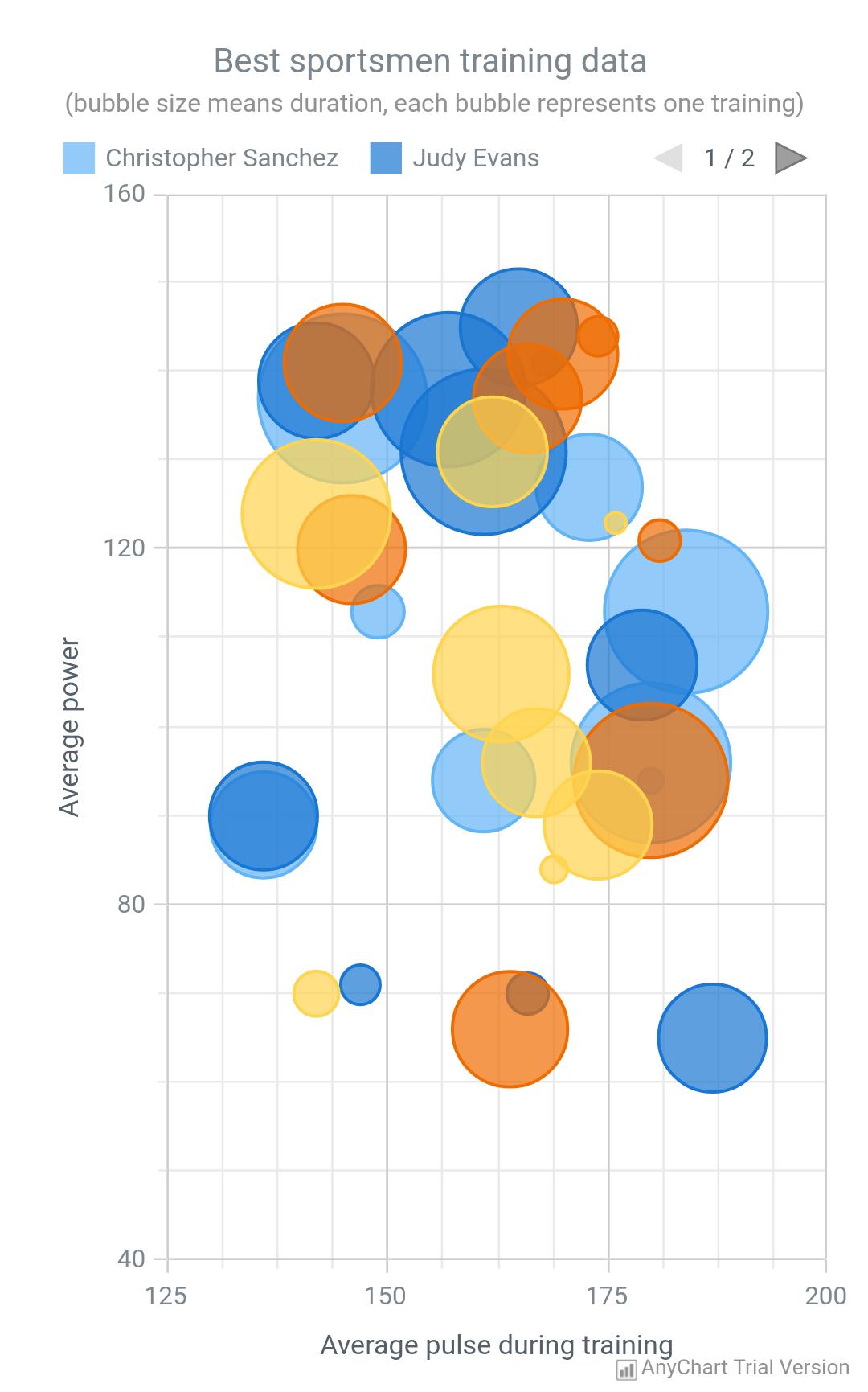 Bubble Chart - AnyChart
