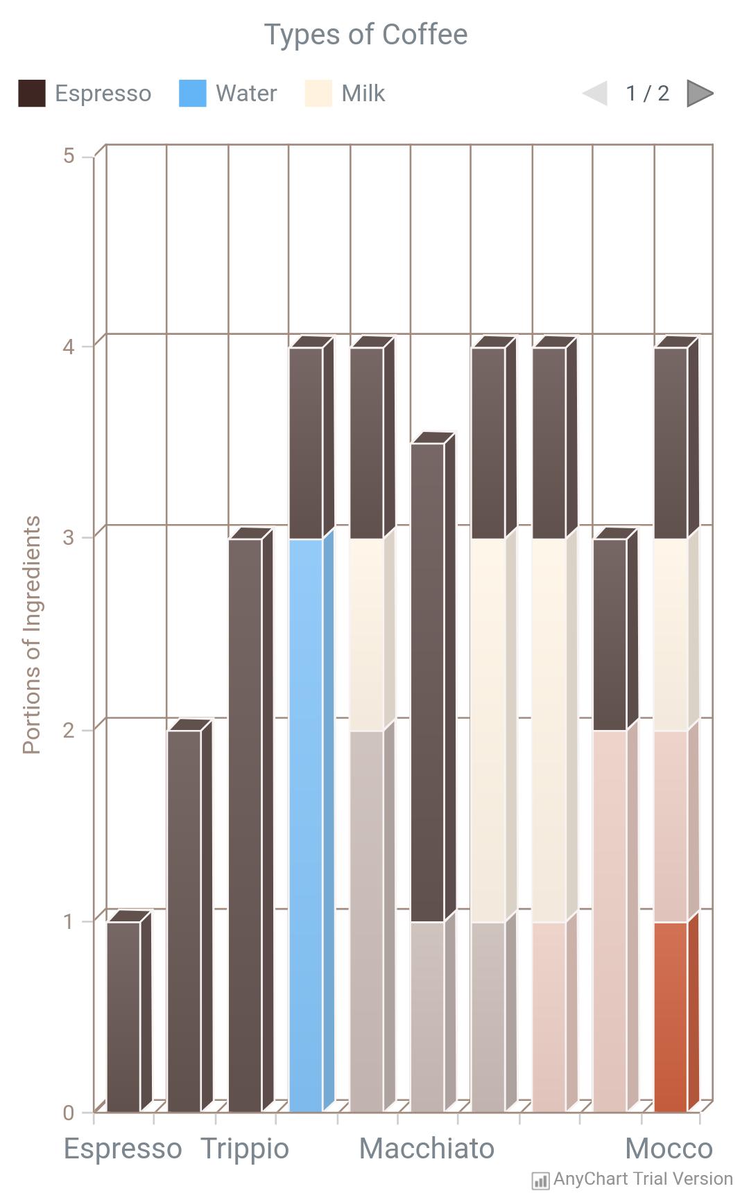 3D Column Chart - AnyChart