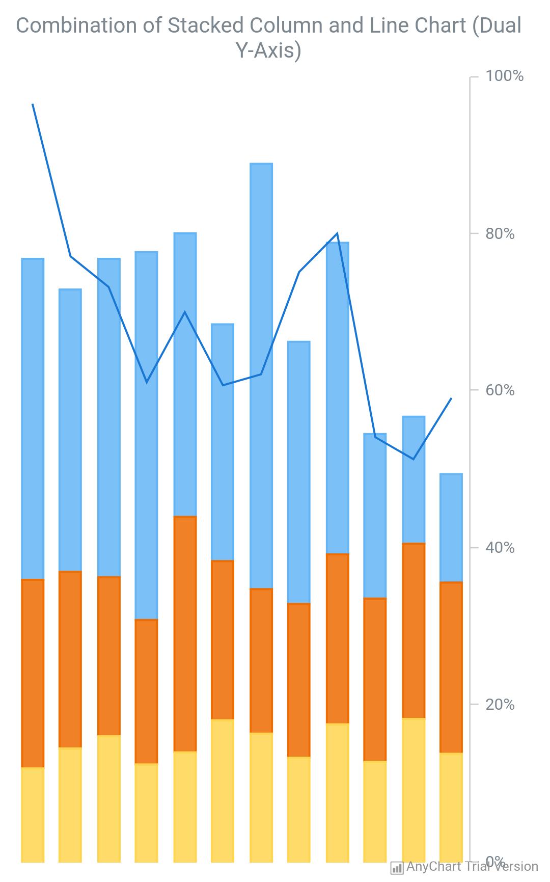 Combined Chart - AnyChart