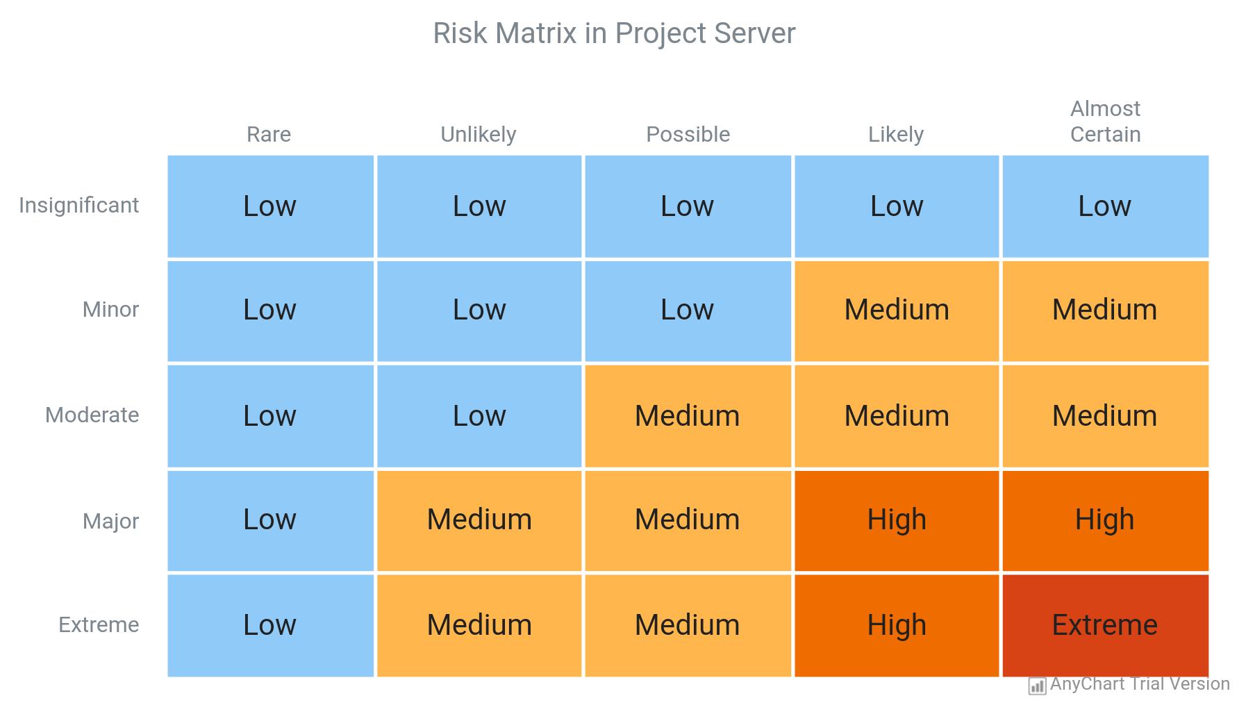 Heat Map Chart - AnyChart