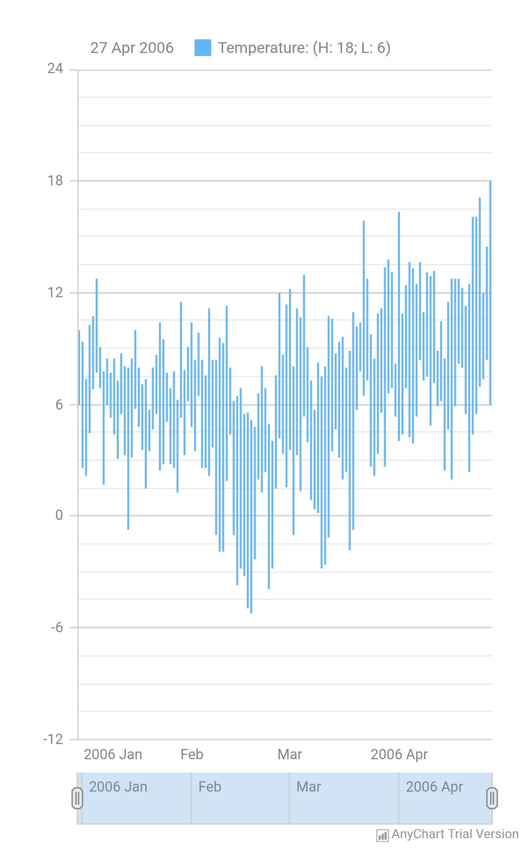 Hilo Chart - AnyChart