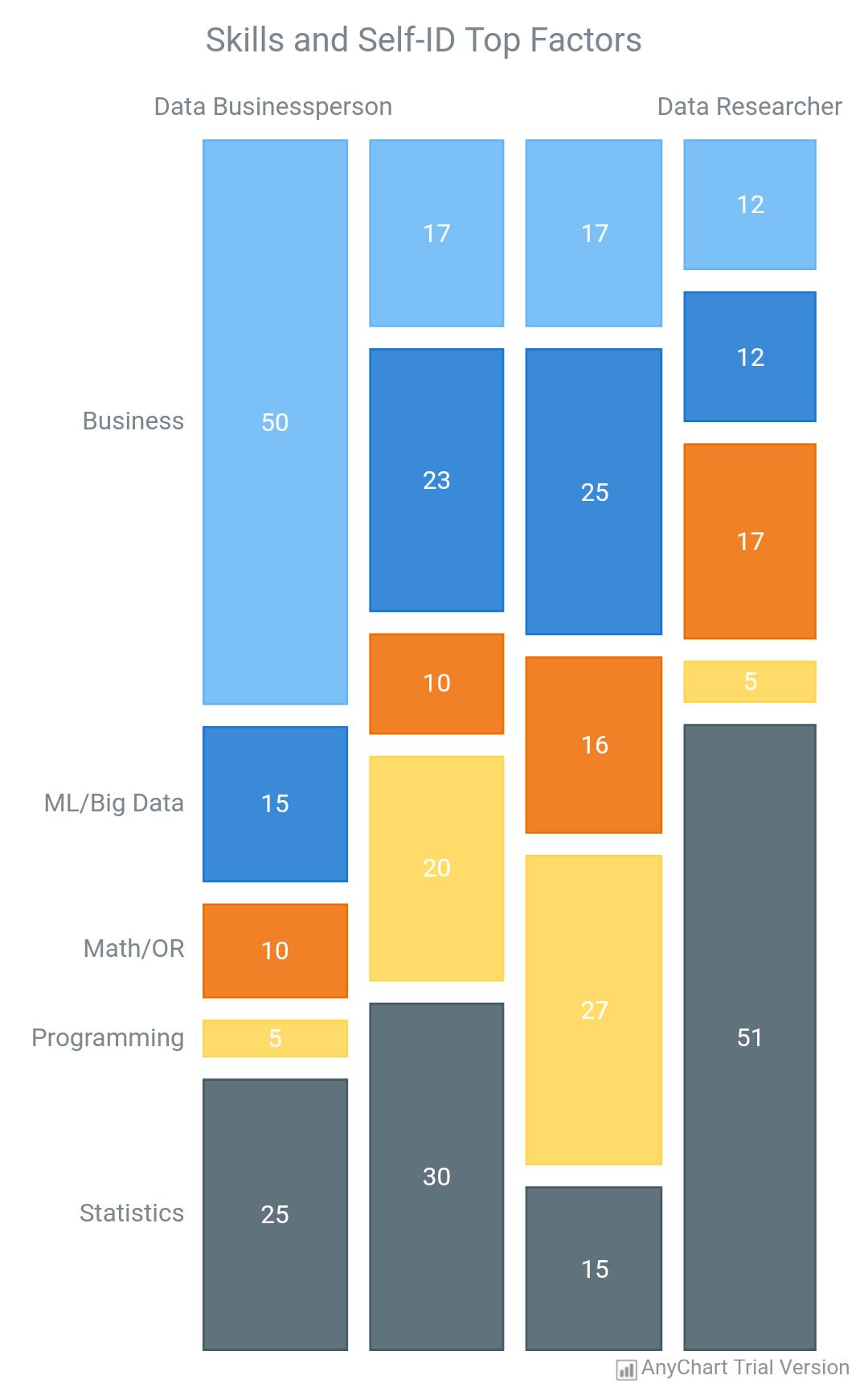 Mosaic Chart - AnyChart