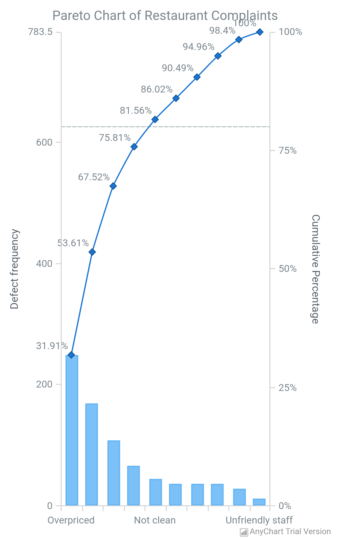 Pareto Chart - AnyChart