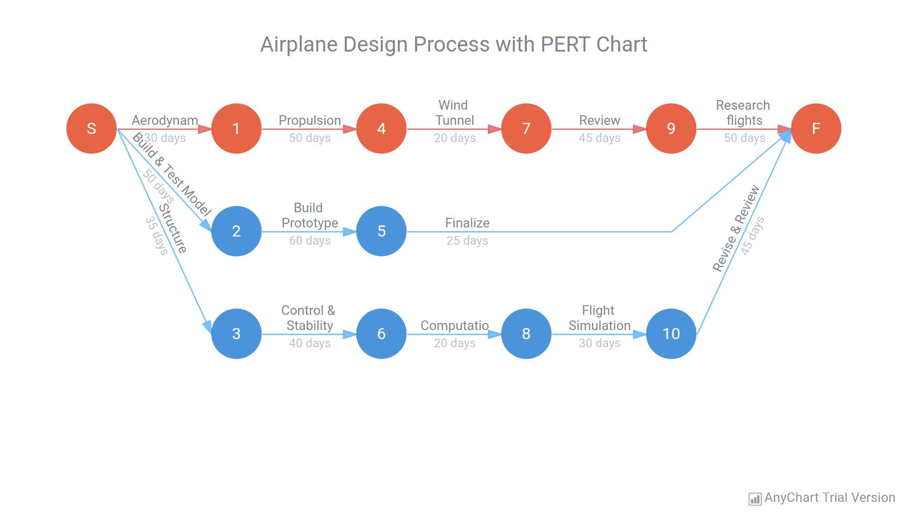 Pert Chart - AnyChart