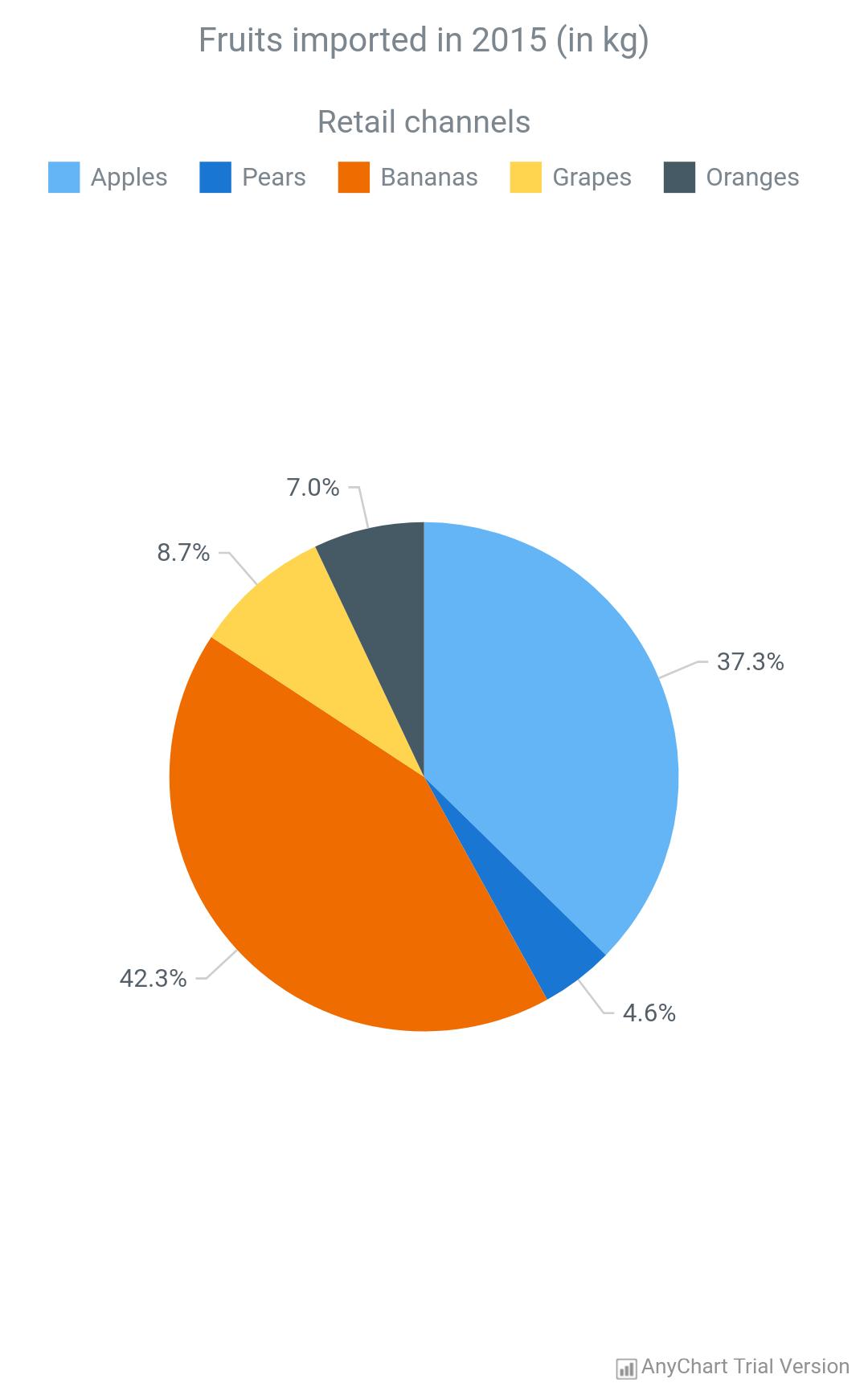 Pie Chart - AnyChart