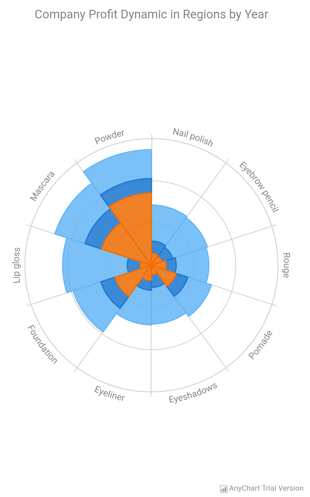 Polar Chart - AnyChart