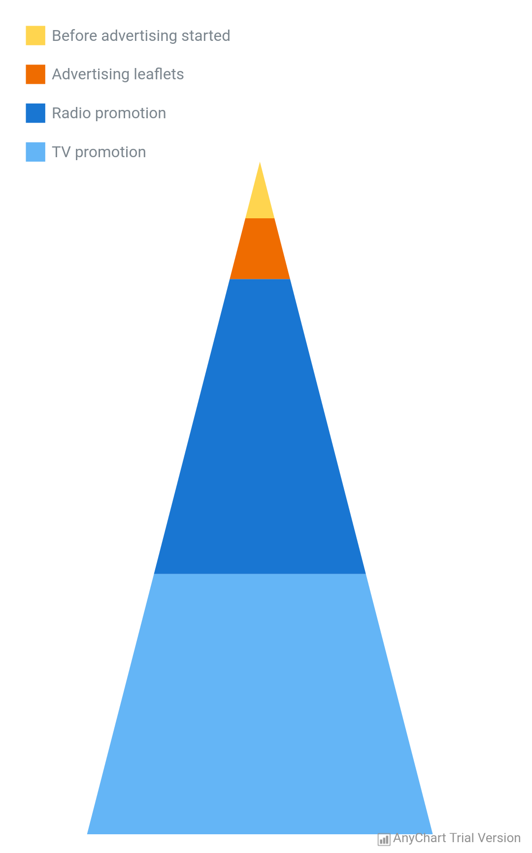 Pyramid Chart - AnyChart