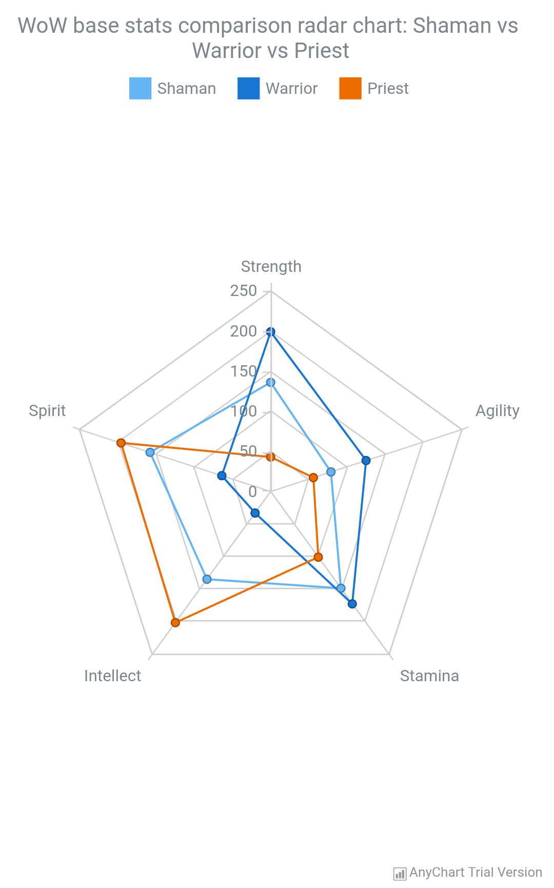 Radar Chart - AnyChart