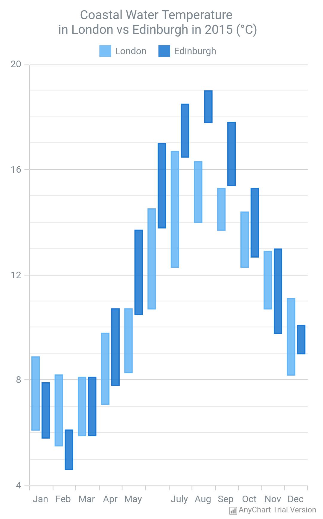 Range Chart - AnyChart
