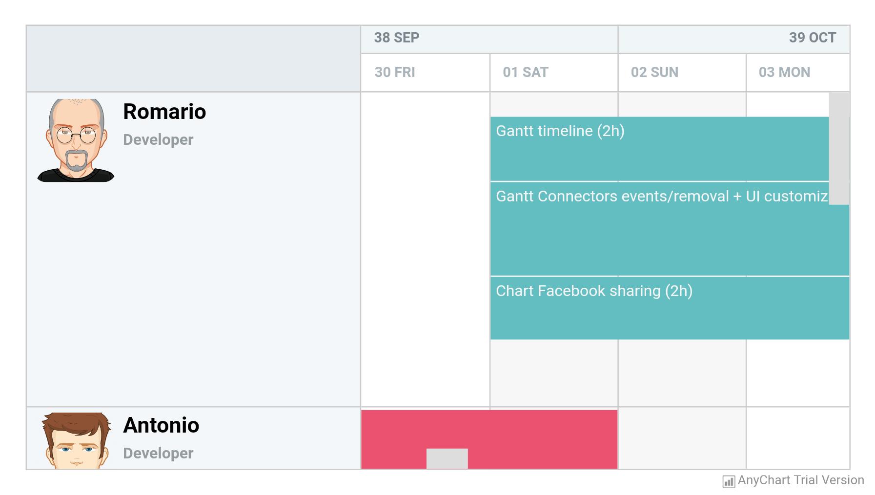 Resource Chart - AnyChart