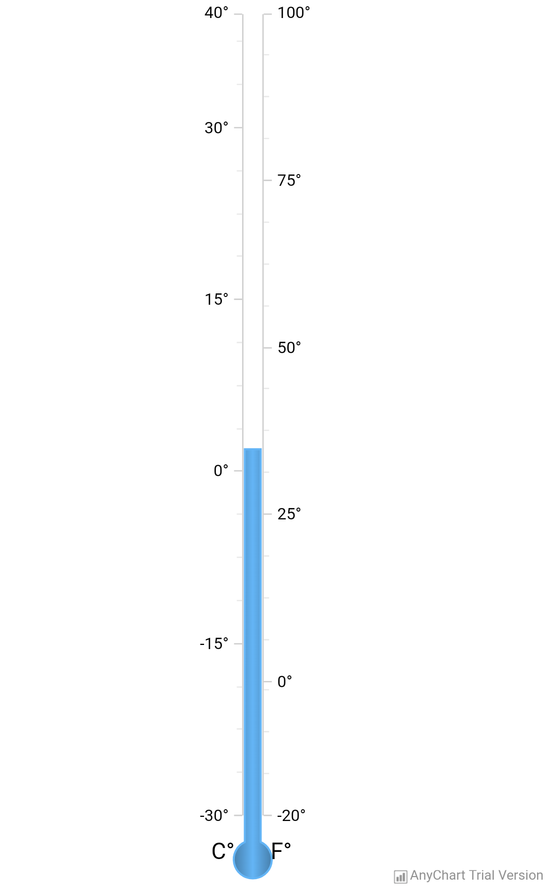 Thermometer - AnyChart