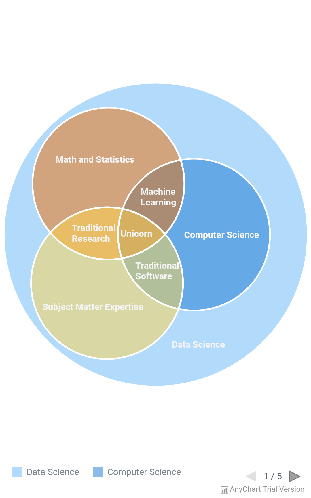 Venn Diagram - AnyChart