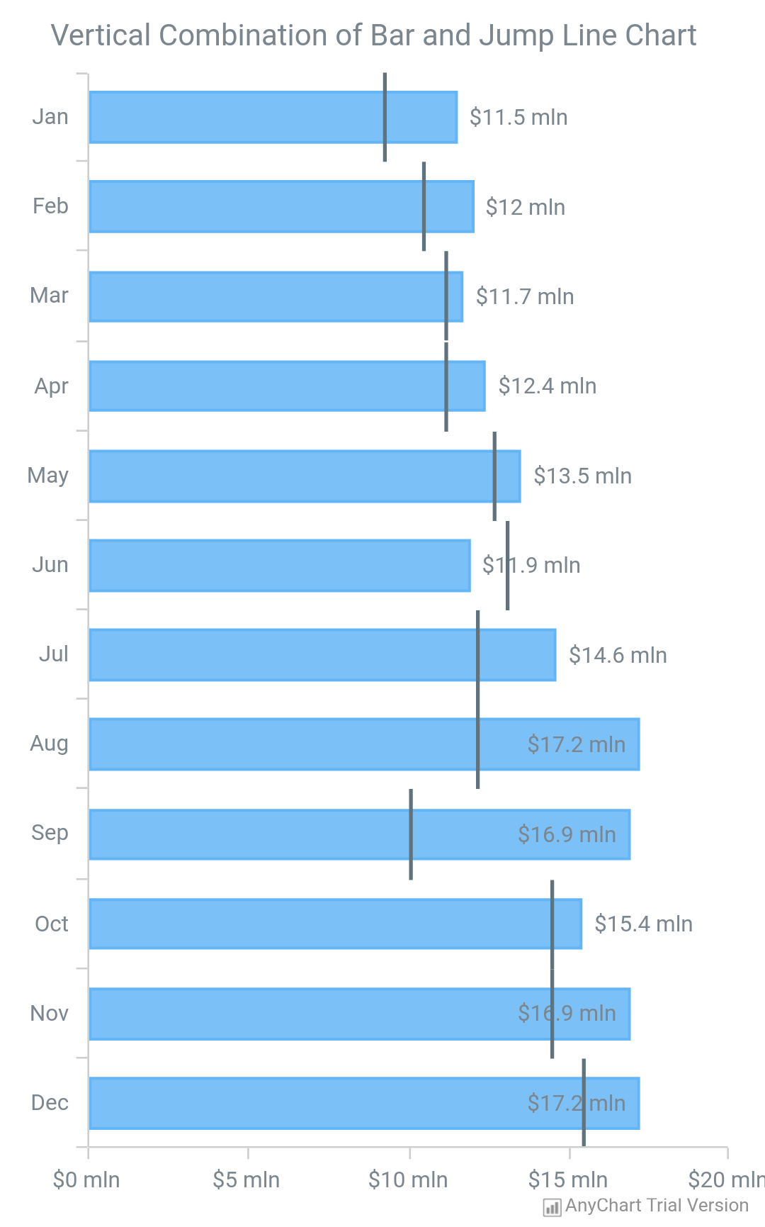 Vertical Chart - AnyChart