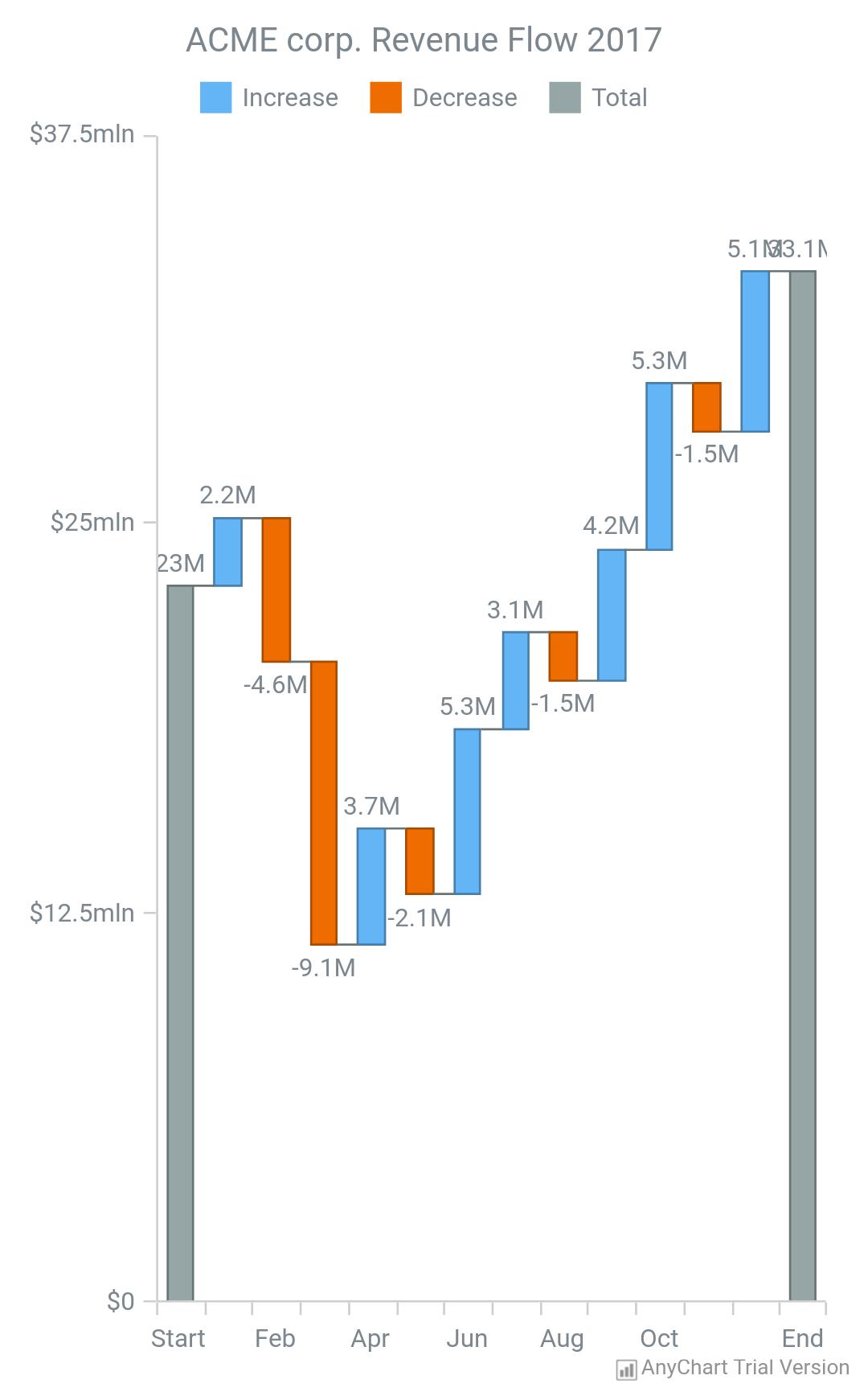 Waterfall Chart - AnyChart
